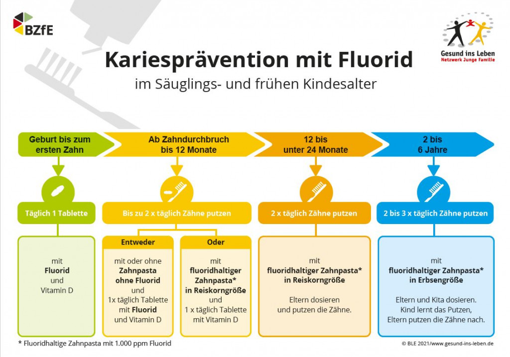 fluoridierung